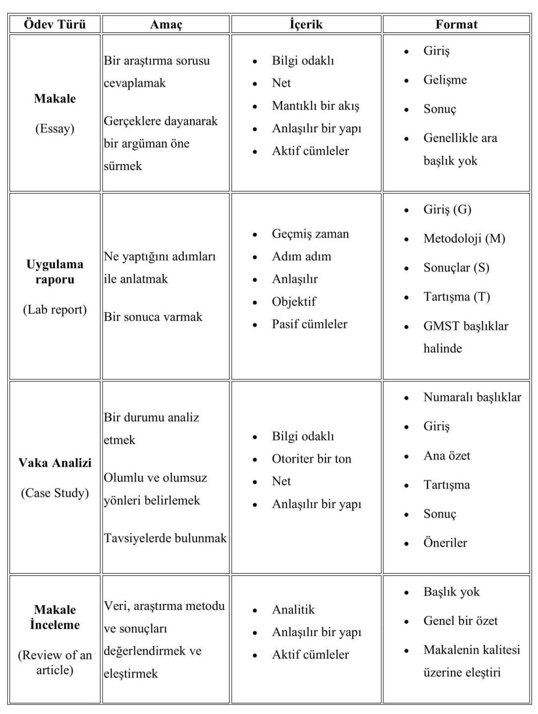 Ödev Türü-1